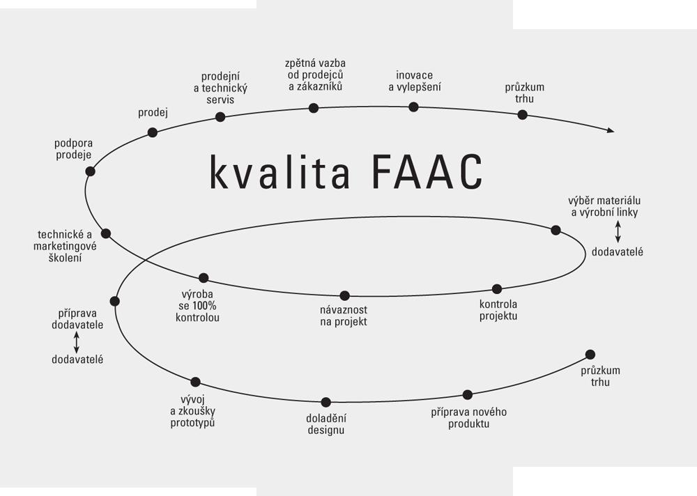 Kvalita FAAC